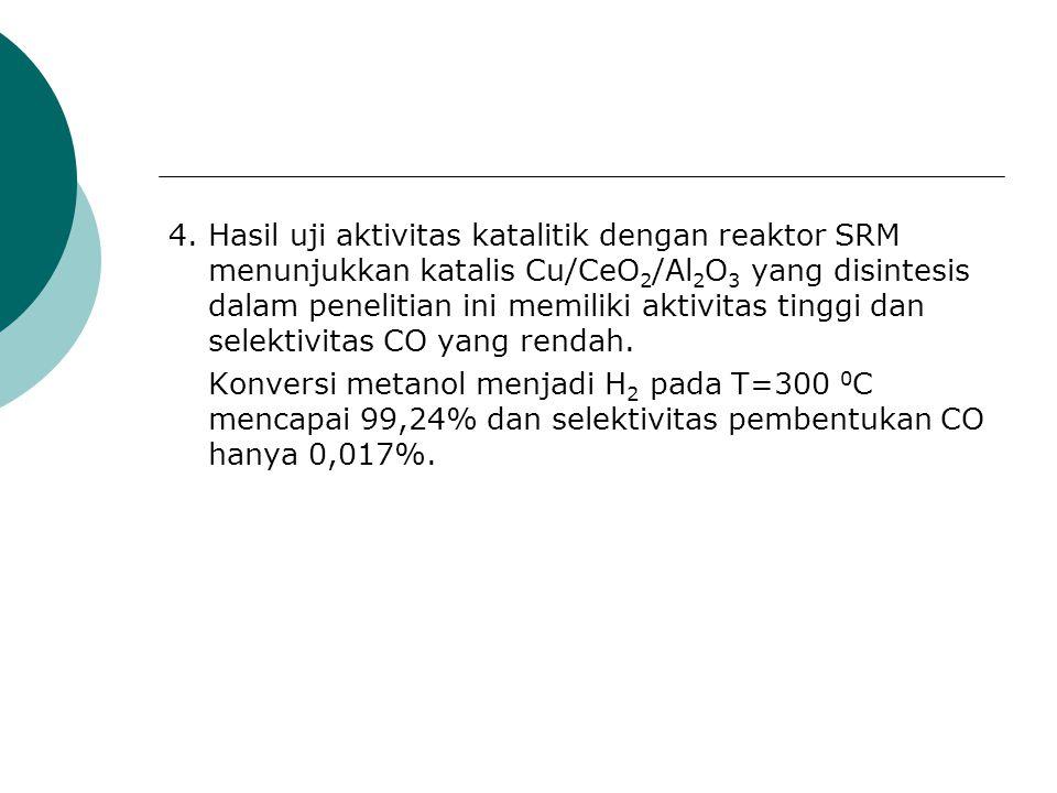 4. Hasil uji aktivitas katalitik dengan reaktor SRM menunjukkan katalis Cu/CeO2/Al2O3 yang disintesis dalam penelitian ini memiliki aktivitas tinggi dan selektivitas CO yang rendah.