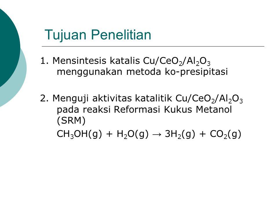 Tujuan Penelitian 1. Mensintesis katalis Cu/CeO2/Al2O3 menggunakan metoda ko-presipitasi.