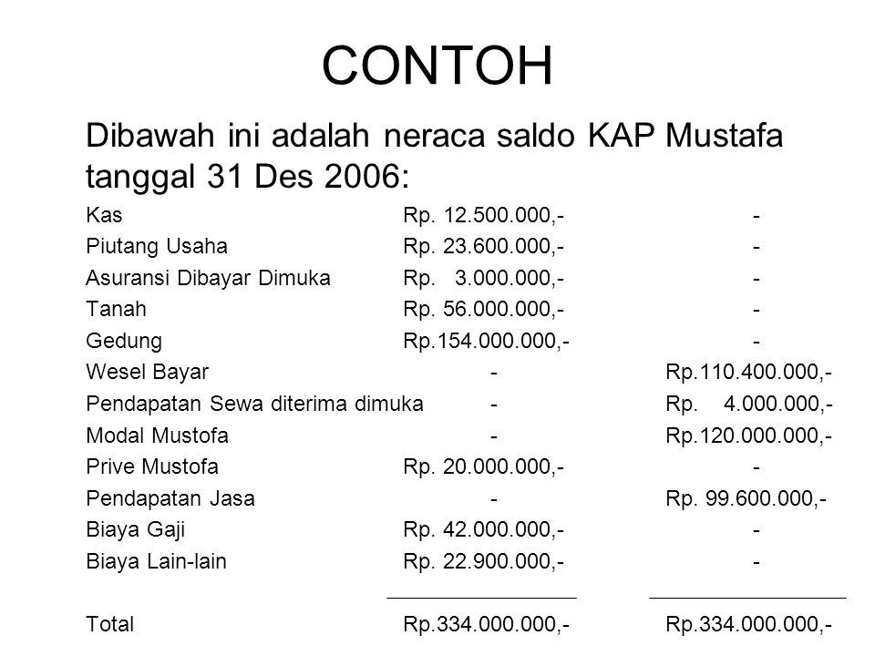 CONTOH Dibawah ini adalah neraca saldo KAP Mustafa tanggal 31 Des 2006: Kas Rp. 12.500.000,- -