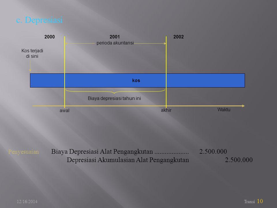 c. Depresiasi 2000. 2001. 2002. perioda akuntansi. Kos terjadi. di sini. kos. Biaya depresiasi tahun ini.