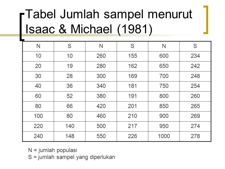 Tabel Jumlah sampel menurut Isaac & Michael (1981)