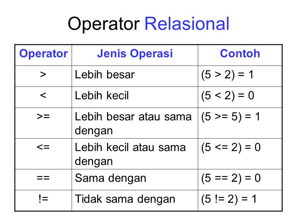 Operator Relasional Operator Jenis Operasi Contoh > Lebih besar