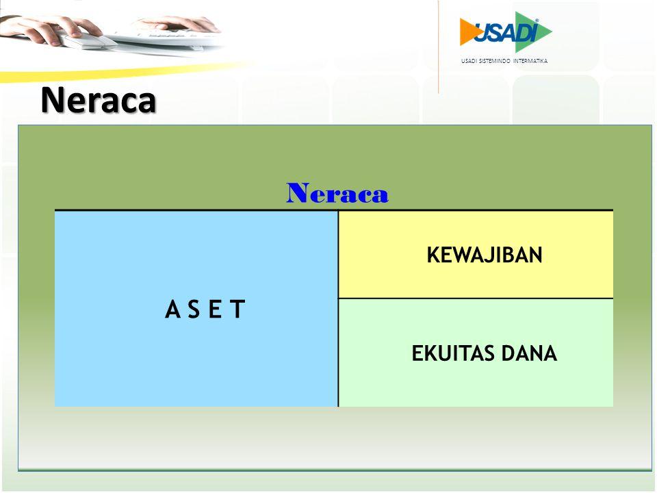 Neraca Neraca A S E T KEWAJIBAN EKUITAS DANA