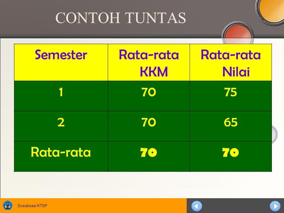 CONTOH TUNTAS Semester Rata-rata KKM Rata-rata Nilai 1 70 75 2 65