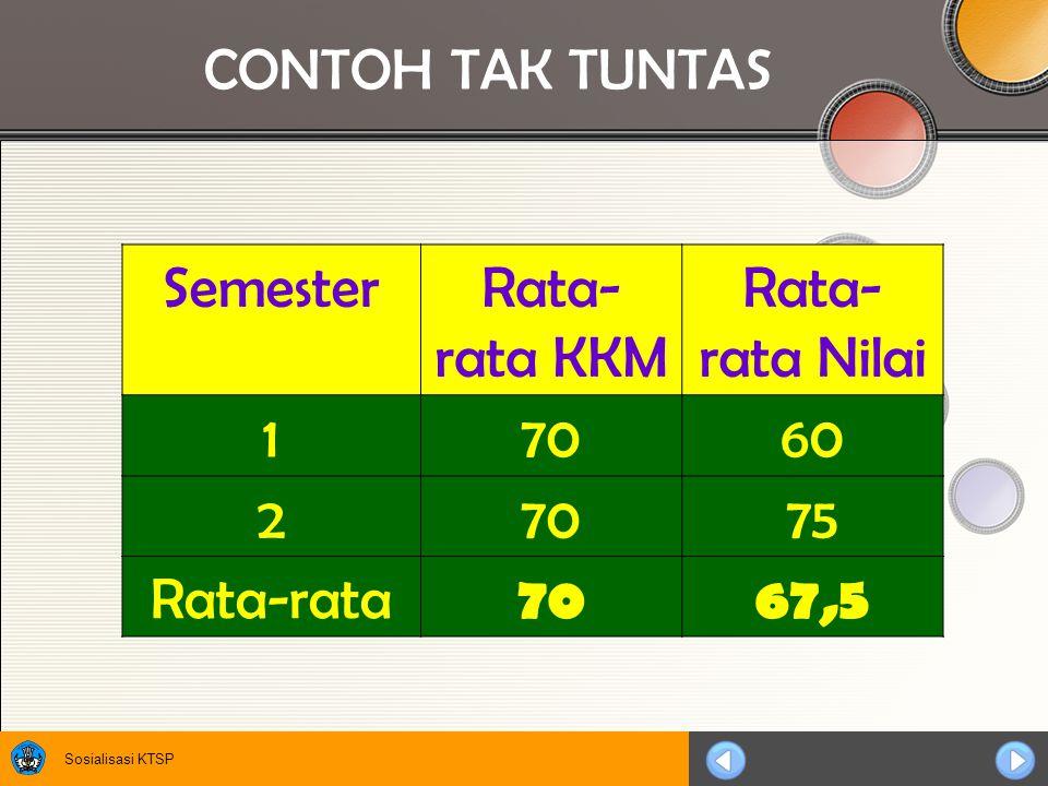 CONTOH TAK TUNTAS Semester Rata-rata KKM Rata-rata Nilai 1 70 60 2 75 Rata-rata 67,5