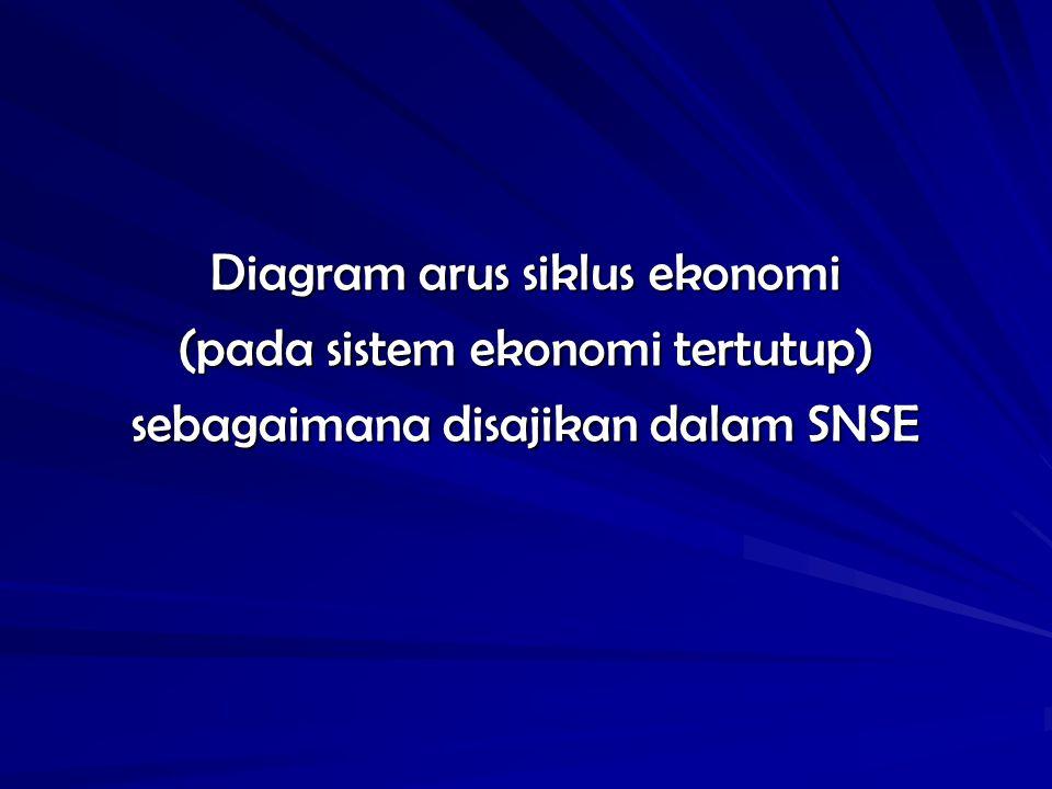 Diagram arus siklus ekonomi (pada sistem ekonomi tertutup) sebagaimana disajikan dalam SNSE