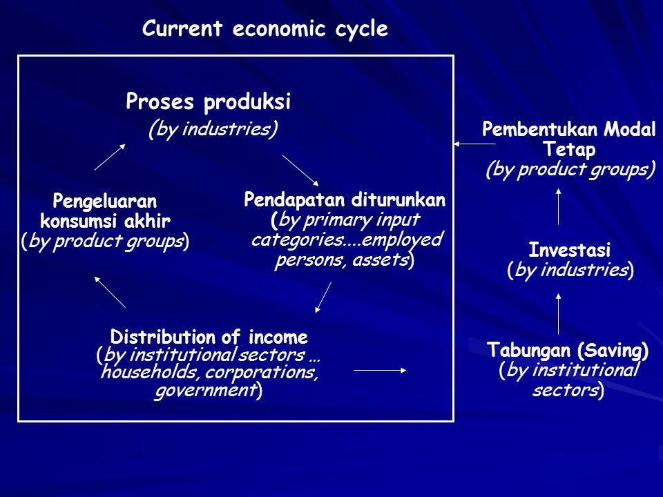 Current economic cycle Pembentukan Modal Tetap