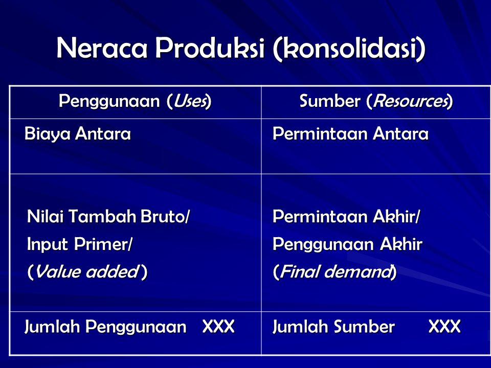 Neraca Produksi (konsolidasi)