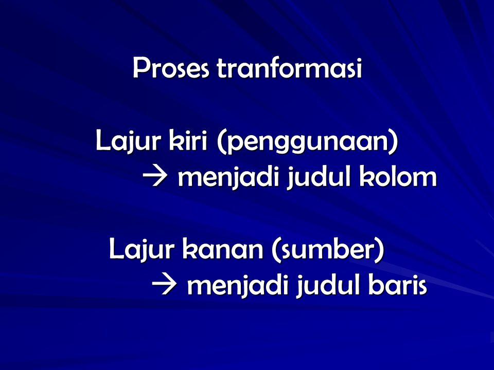 Proses tranformasi Lajur kiri (penggunaan)