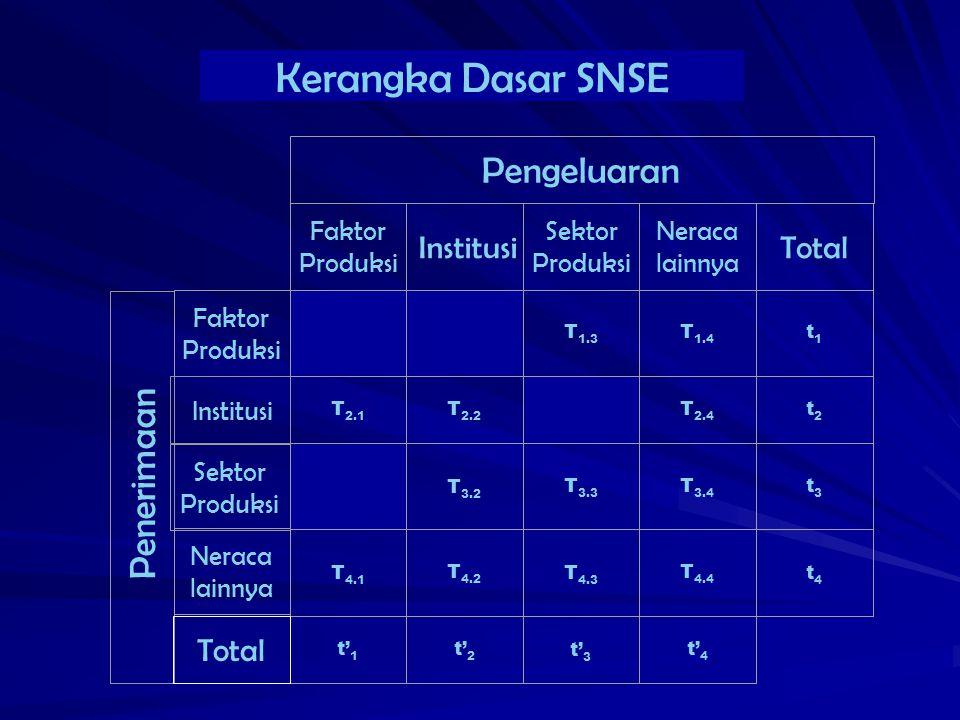 Kerangka Dasar SNSE Pengeluaran Institusi Total Penerimaan Total