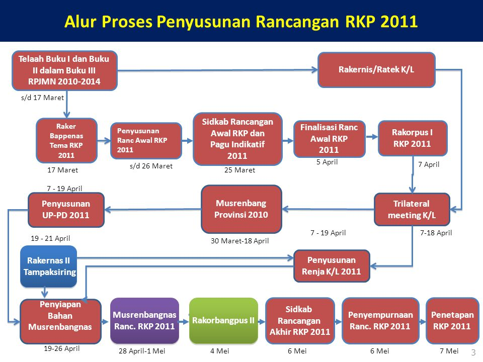 Alur Proses Penyusunan Rancangan RKP 2011