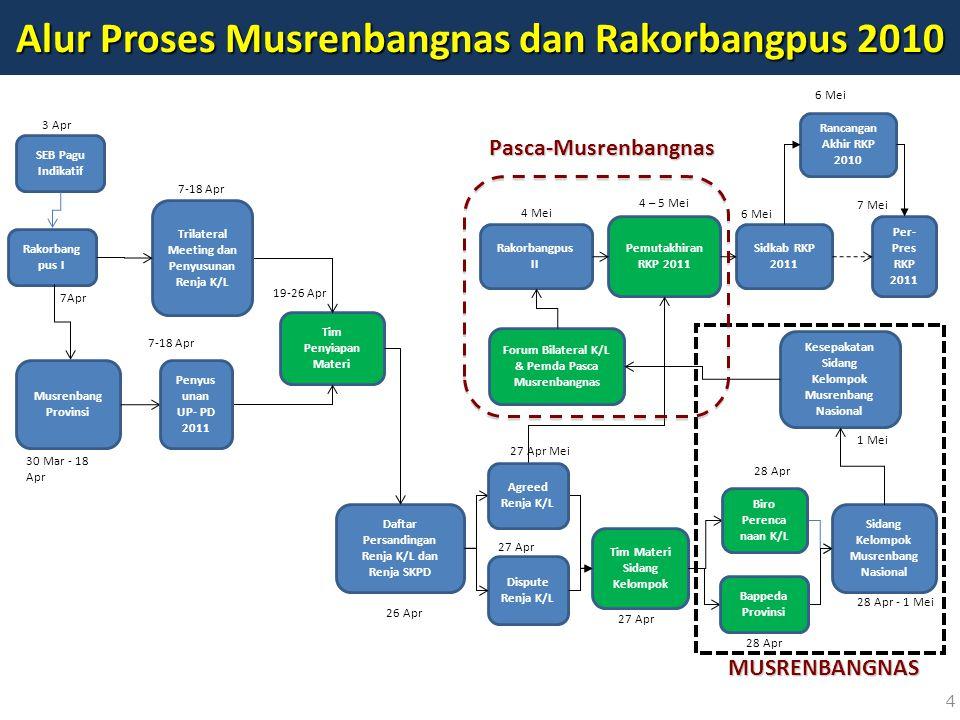 Alur Proses Musrenbangnas dan Rakorbangpus 2010