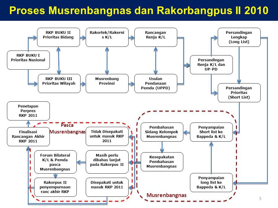 Proses Musrenbangnas dan Rakorbangpus II 2010