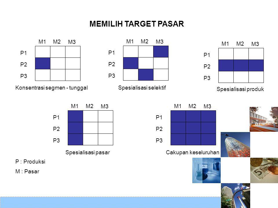 MEMILIH TARGET PASAR M1 M2 M3 P1 P2 P3 M1 M2 M3 P1 P2 P3 M1 M2 M3 P1