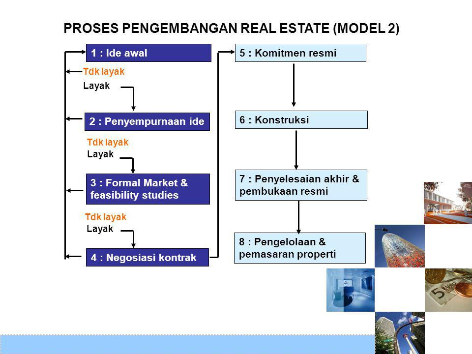 PROSES PENGEMBANGAN REAL ESTATE (MODEL 2)