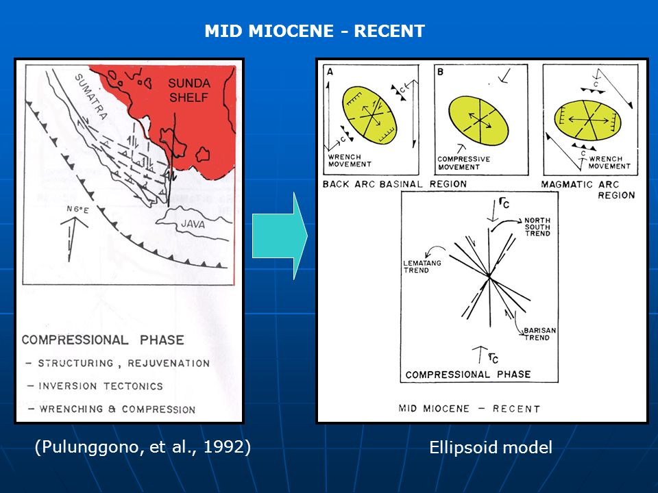 MID MIOCENE - RECENT (Pulunggono, et al., 1992) Ellipsoid model
