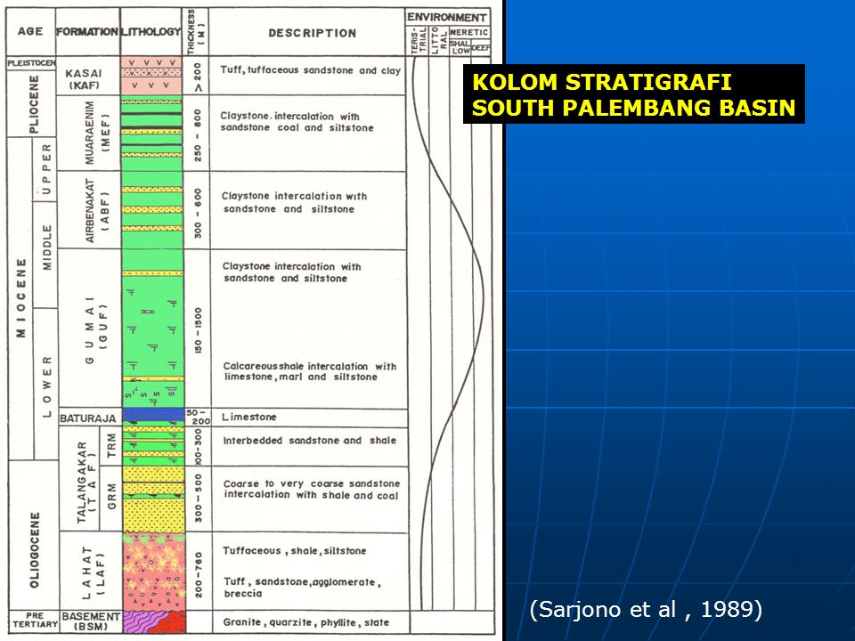 KOLOM STRATIGRAFI SOUTH PALEMBANG BASIN (Sarjono et al , 1989)