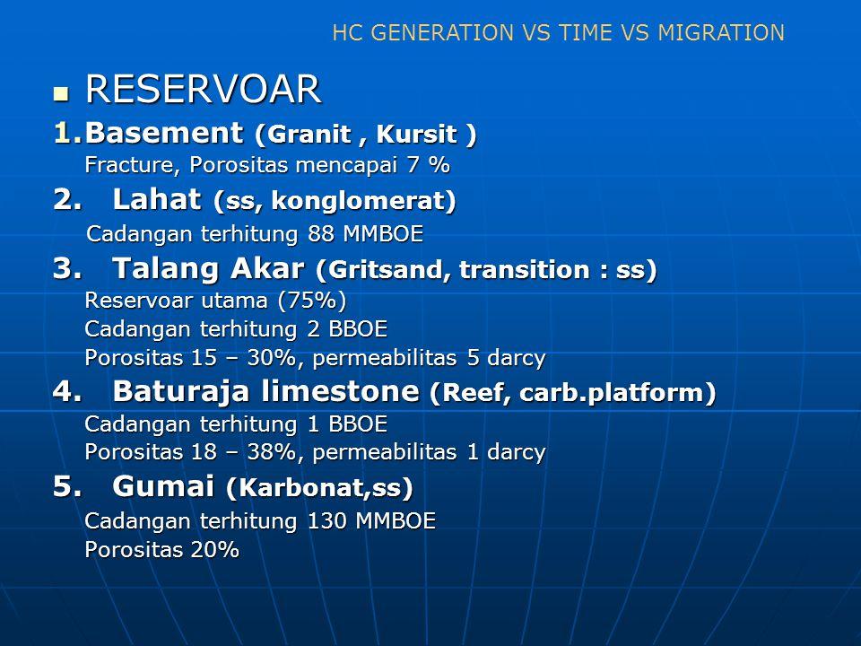 RESERVOAR Basement (Granit , Kursit ) 2. Lahat (ss, konglomerat)