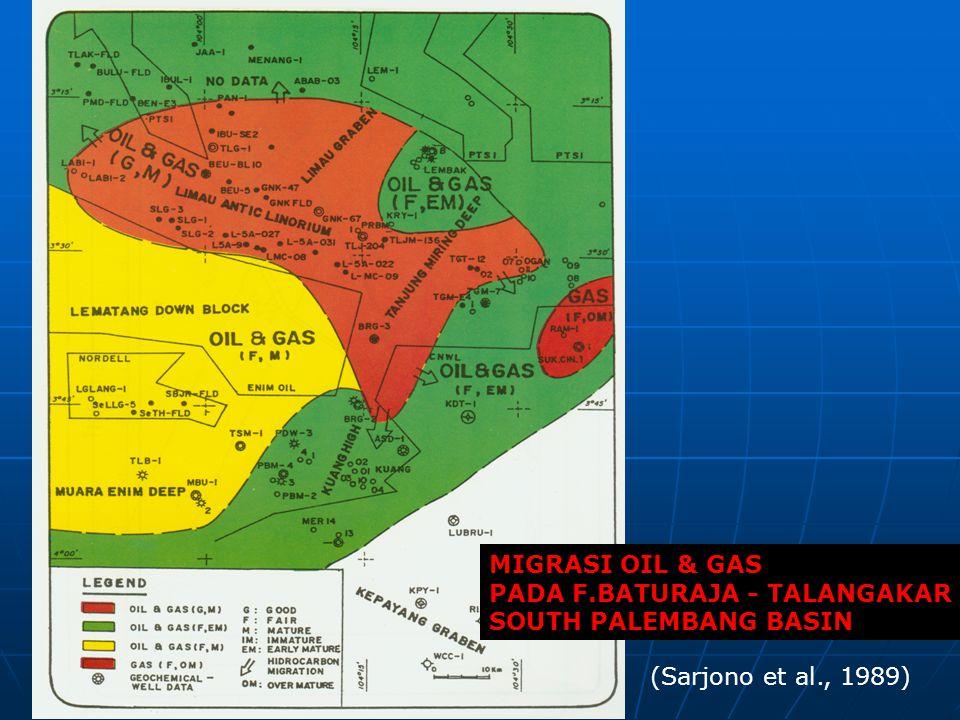MIGRASI OIL & GAS PADA F.BATURAJA - TALANGAKAR SOUTH PALEMBANG BASIN (Sarjono et al., 1989)