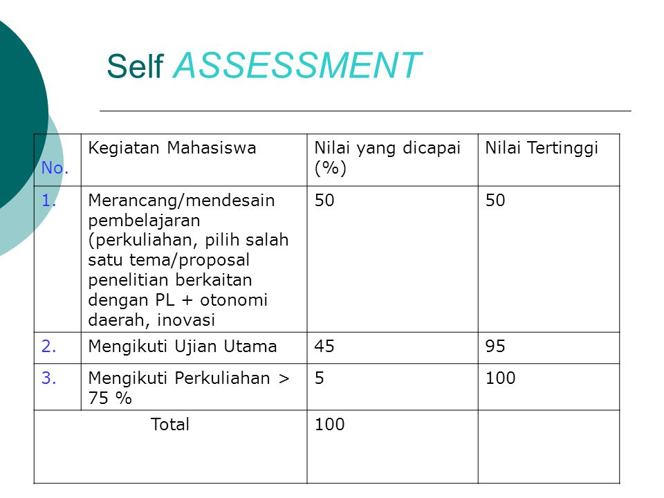 Self ASSESSMENT No. Kegiatan Mahasiswa Nilai yang dicapai (%)