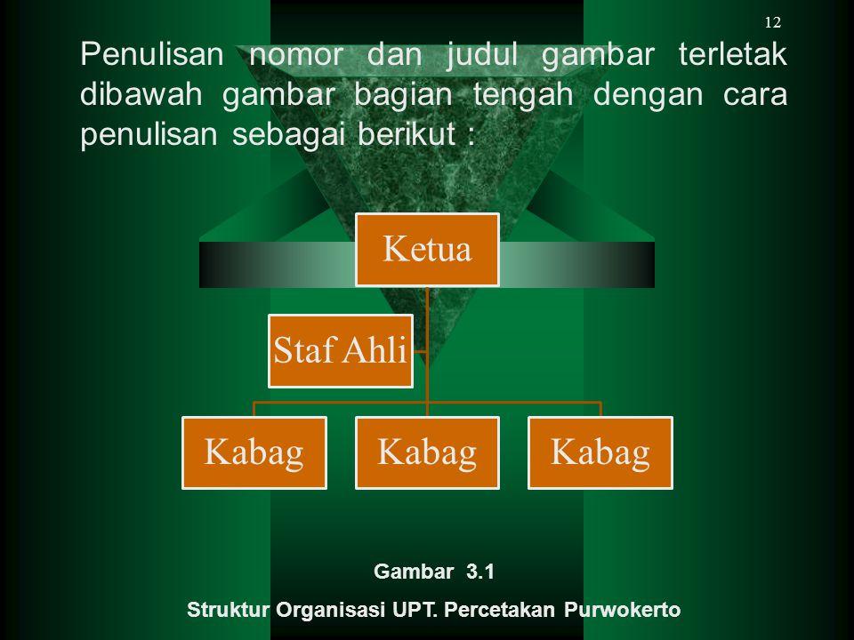 Struktur Organisasi UPT. Percetakan Purwokerto