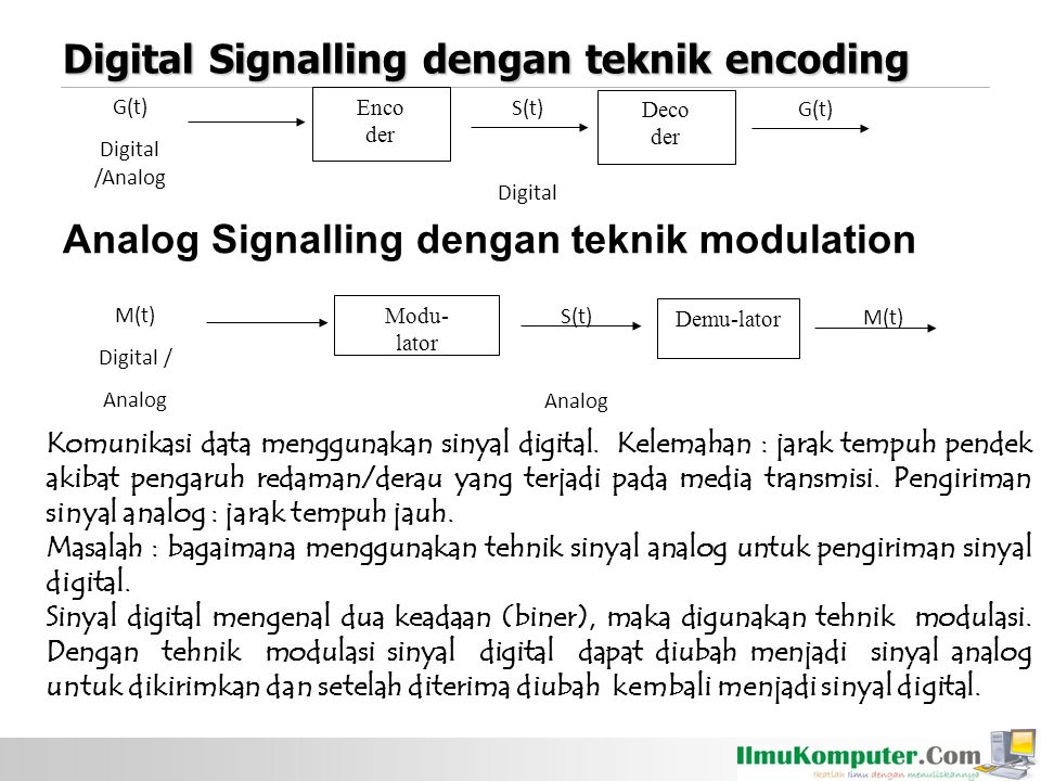 Digital Signalling dengan teknik encoding