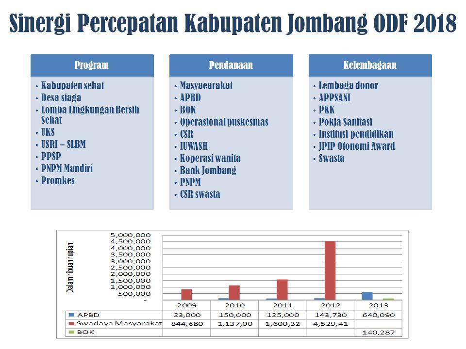 Sinergi Percepatan Kabupaten Jombang ODF 2018
