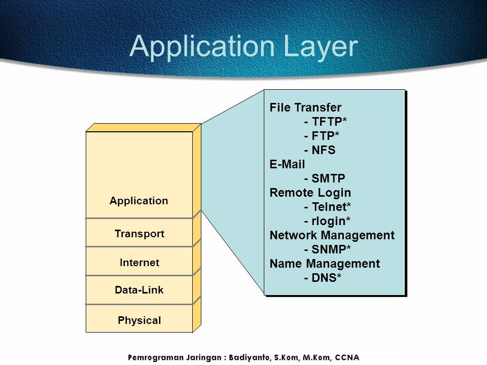 Application Layer File Transfer - TFTP* - FTP* - NFS E-Mail - SMTP