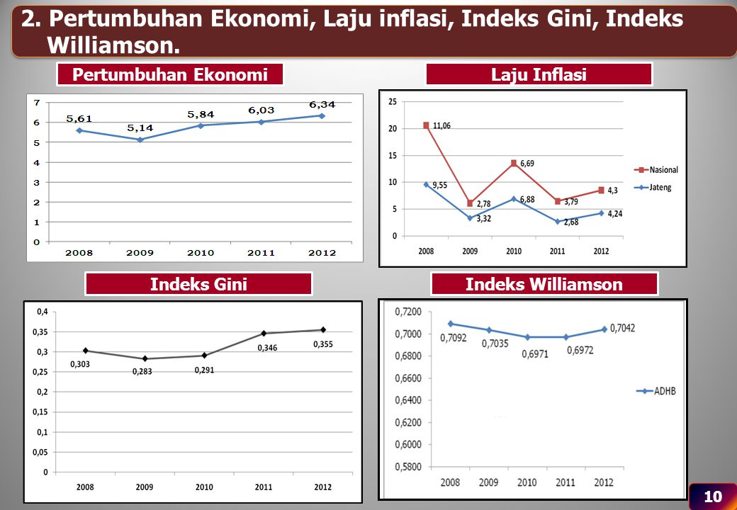 2. Pertumbuhan Ekonomi, Laju inflasi, Indeks Gini, Indeks Williamson.