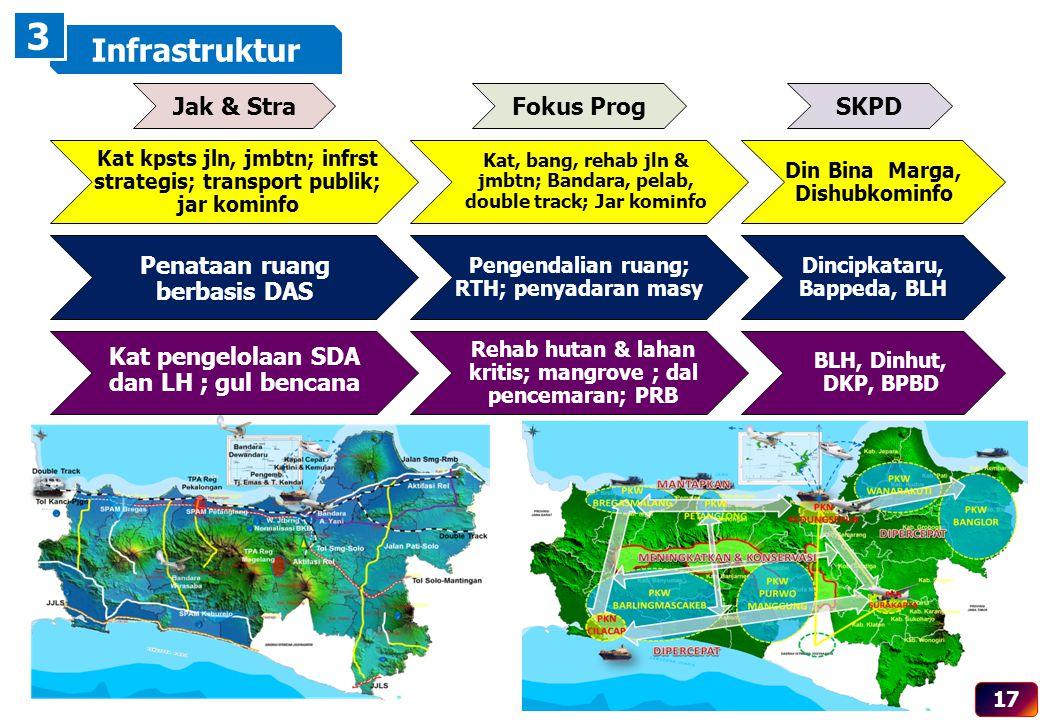 3 Infrastruktur Jak & Stra Fokus Prog SKPD Penataan ruang berbasis DAS