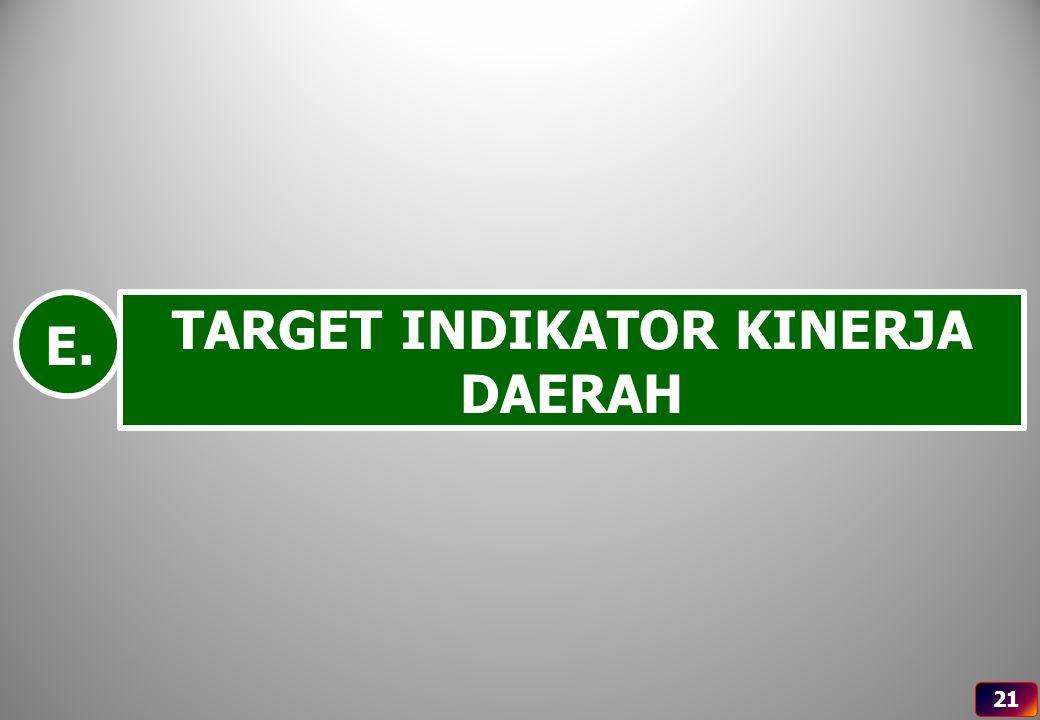 TARGET INDIKATOR KINERJA DAERAH