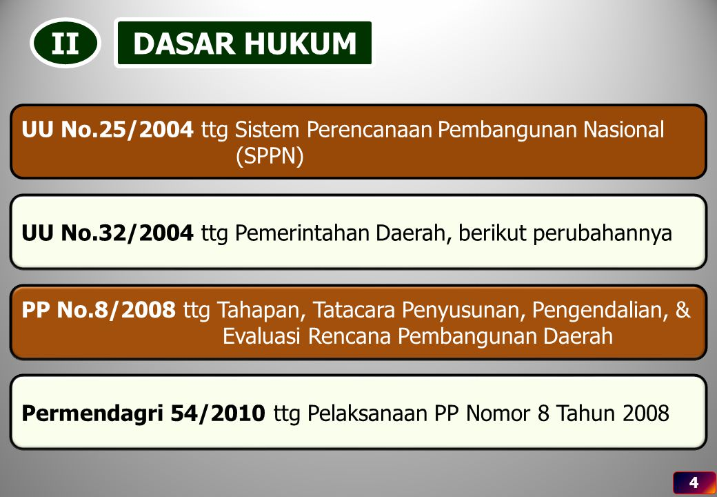 II DASAR HUKUM. UU No.25/2004 ttg Sistem Perencanaan Pembangunan Nasional (SPPN) UU No.32/2004 ttg Pemerintahan Daerah, berikut perubahannya.