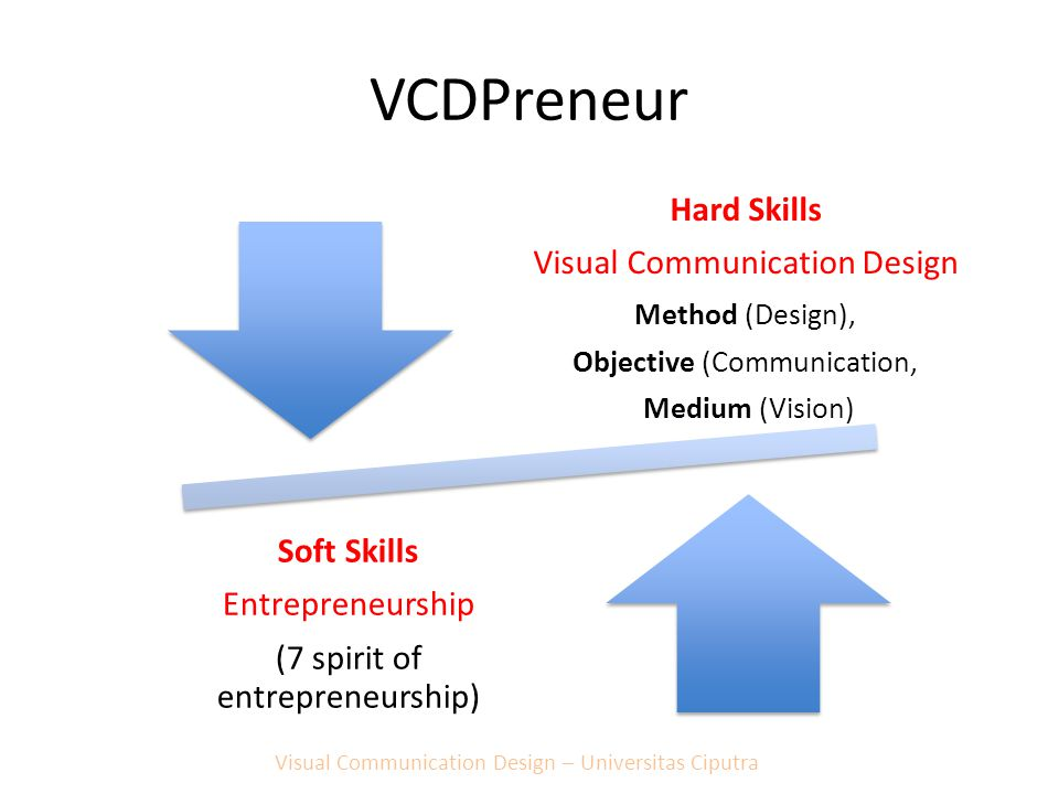 VCDPreneur Hard Skills Visual Communication Design Method (Design),