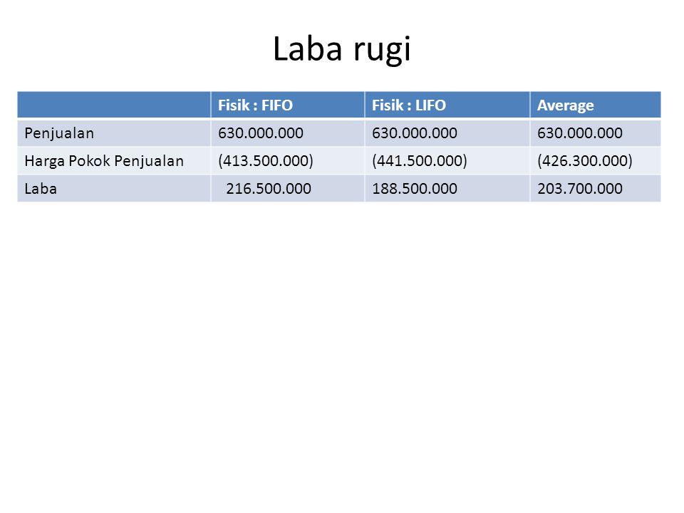 Laba rugi Fisik : FIFO Fisik : LIFO Average Penjualan 630.000.000