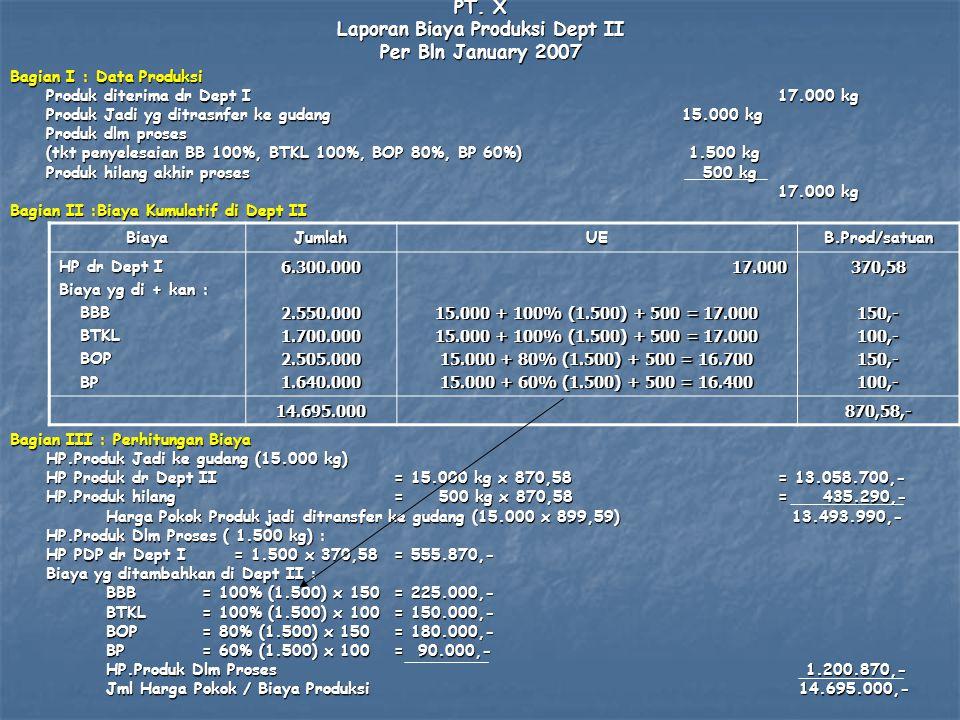 PT. X Laporan Biaya Produksi Dept II Per Bln January 2007