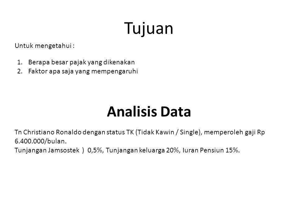 Tujuan Analisis Data Untuk mengetahui :