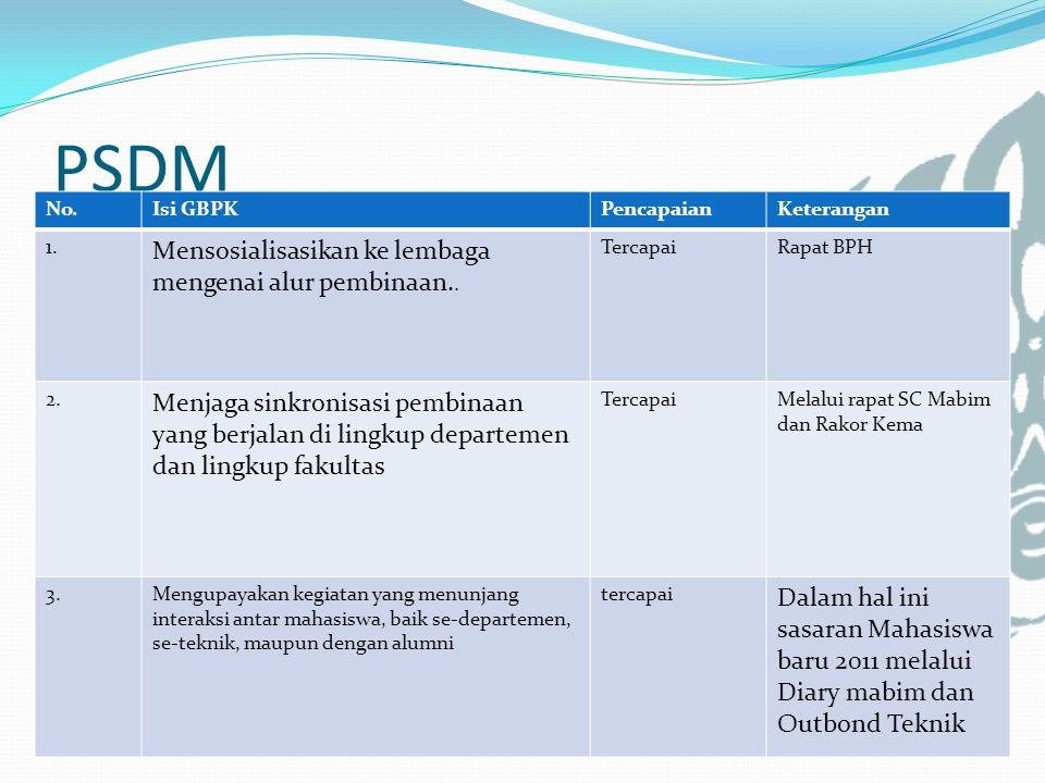 PSDM Mensosialisasikan ke lembaga mengenai alur pembinaan..