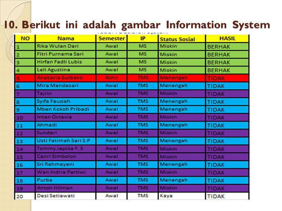 10. Berikut ini adalah gambar Information System