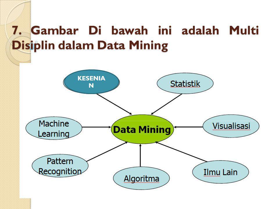 7. Gambar Di bawah ini adalah Multi Disiplin dalam Data Mining