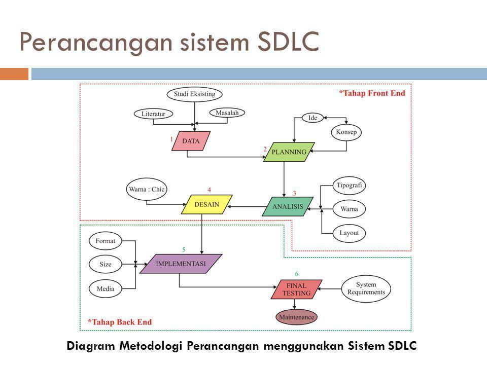 Perancangan sistem SDLC