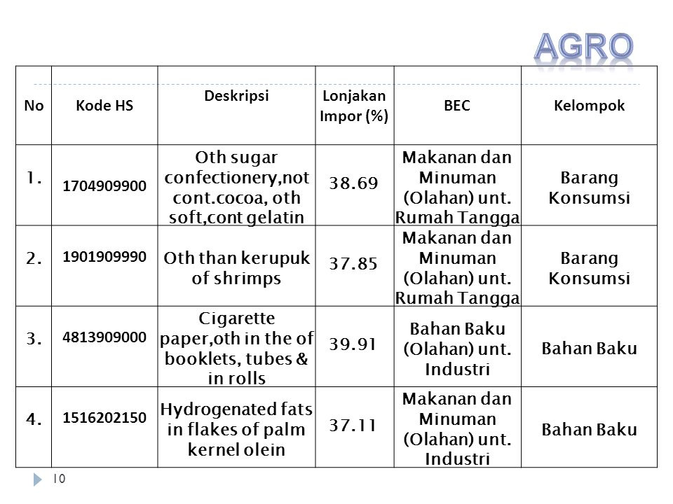 AGRO No Kode HS Deskripsi Lonjakan Impor (%) BEC Kelompok 1.