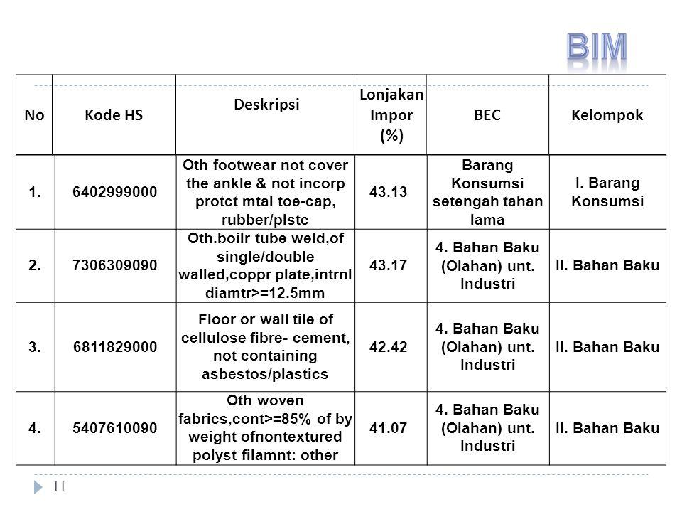 BIM No Kode HS Deskripsi Lonjakan Impor (%) BEC Kelompok 1. 6402999000