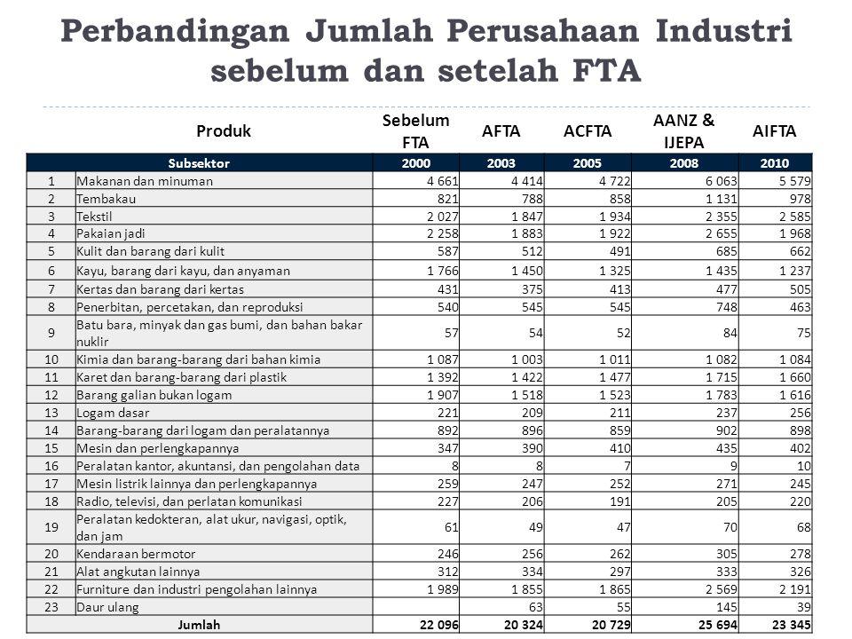Perbandingan Jumlah Perusahaan Industri sebelum dan setelah FTA