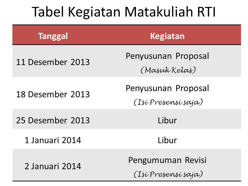 Tabel Kegiatan Matakuliah RTI