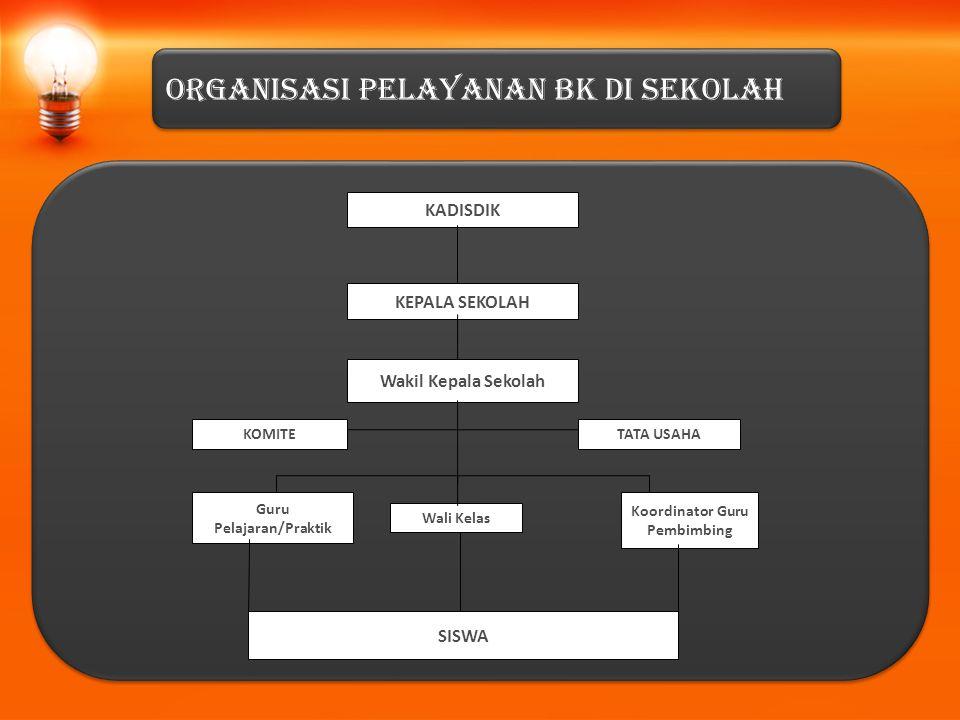 Koordinator Guru Pembimbing Guru Pelajaran/Praktik