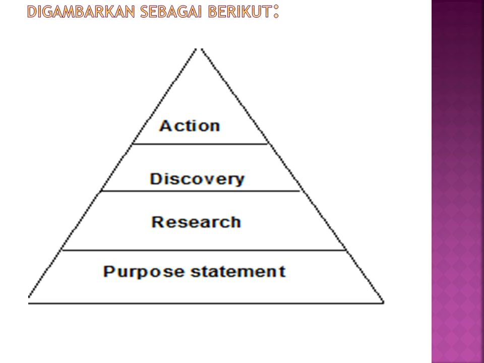 Proses terbentuknya feasibility plan dapat digambarkan sebagai berikut: