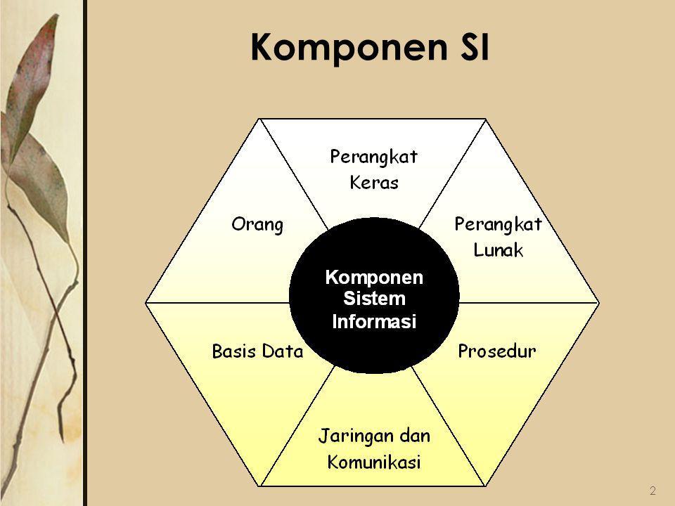 Komponen SI