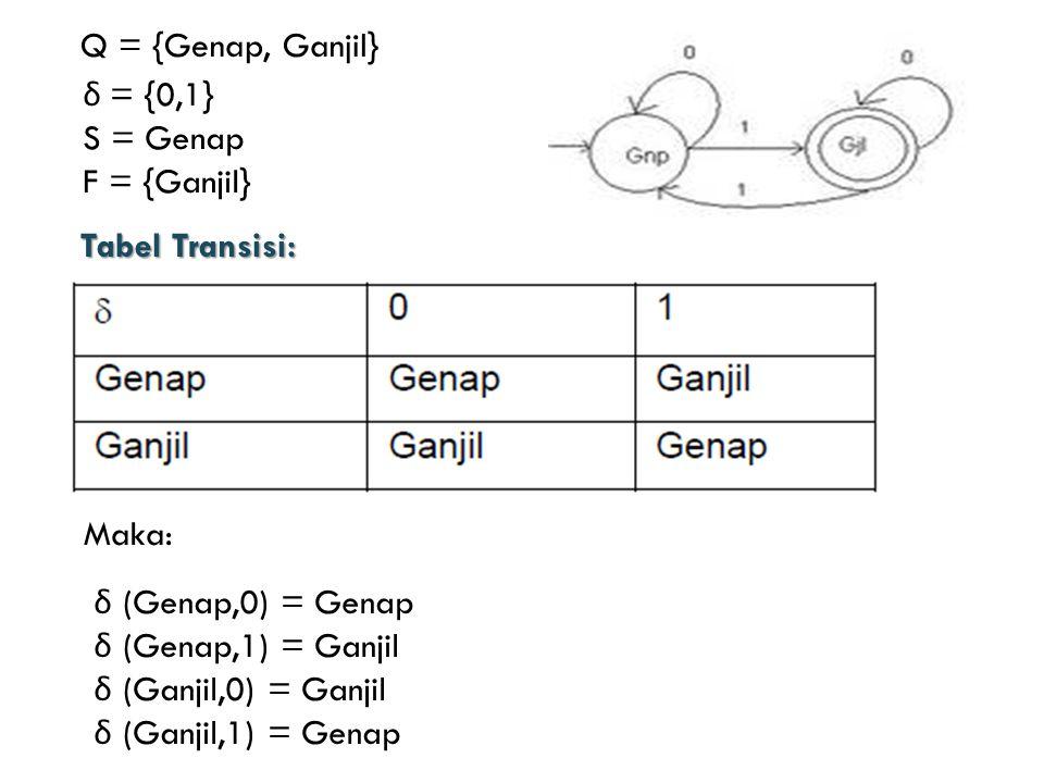 Q = {Genap, Ganjil} δ = {0,1} S = Genap. F = {Ganjil} Tabel Transisi: Maka: δ (Genap,0) = Genap.