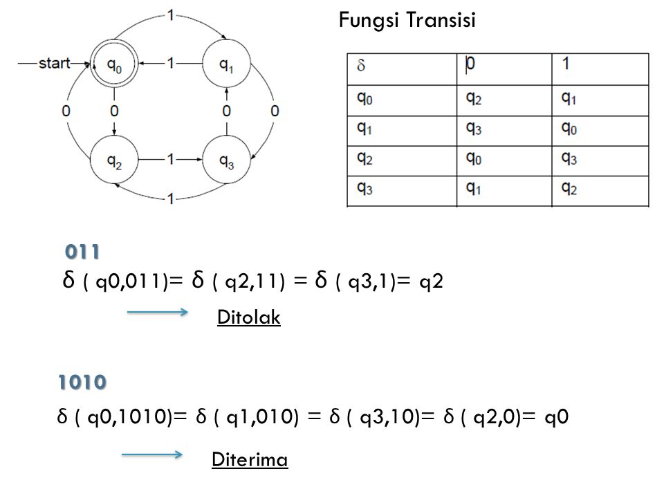 δ ( q0,011)= δ ( q2,11) = δ ( q3,1)= q2 Fungsi Transisi 011 Ditolak