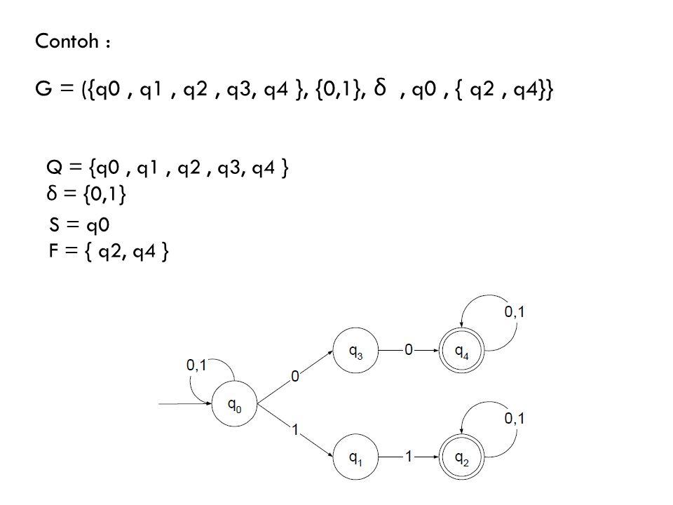 Contoh : G = ({q0 , q1 , q2 , q3, q4 }, {0,1}, δ , q0 , { q2 , q4}}